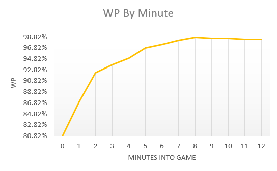 Warriors WP in 1Q
