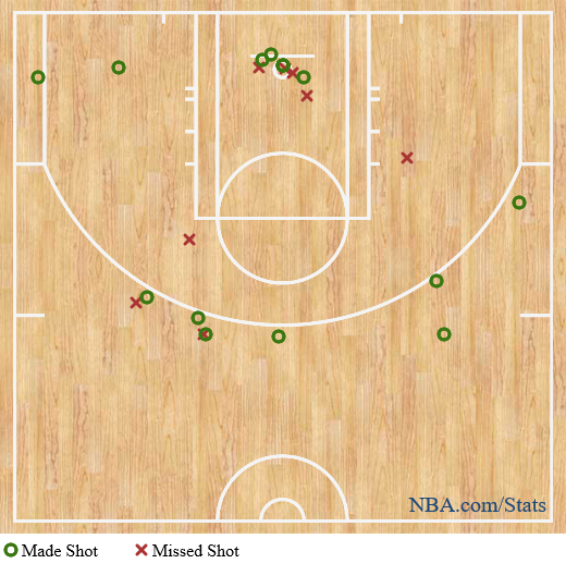 Warriors shot chart