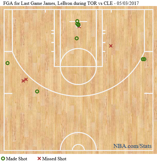 LeBron - Game 2 Shotchart