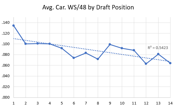 Avg Career WS/48 by Draft Position
