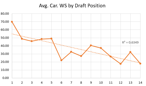 Avg Career WS by Draft Pick