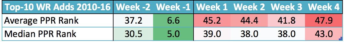 Average and Median PPR Ranks