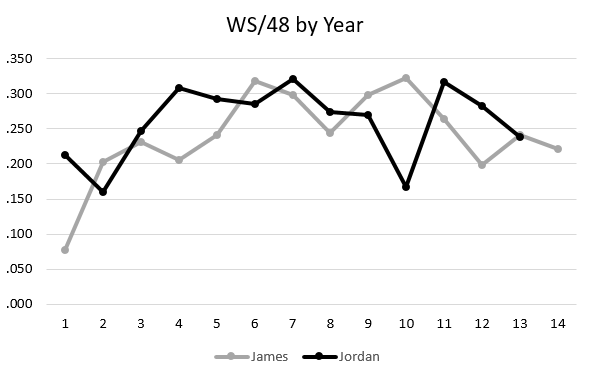 LBJ/MJ - RS WS per 48