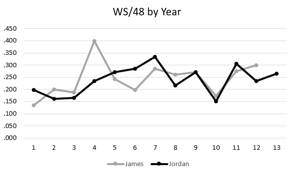 LBJ/MJ - PS WS per 48