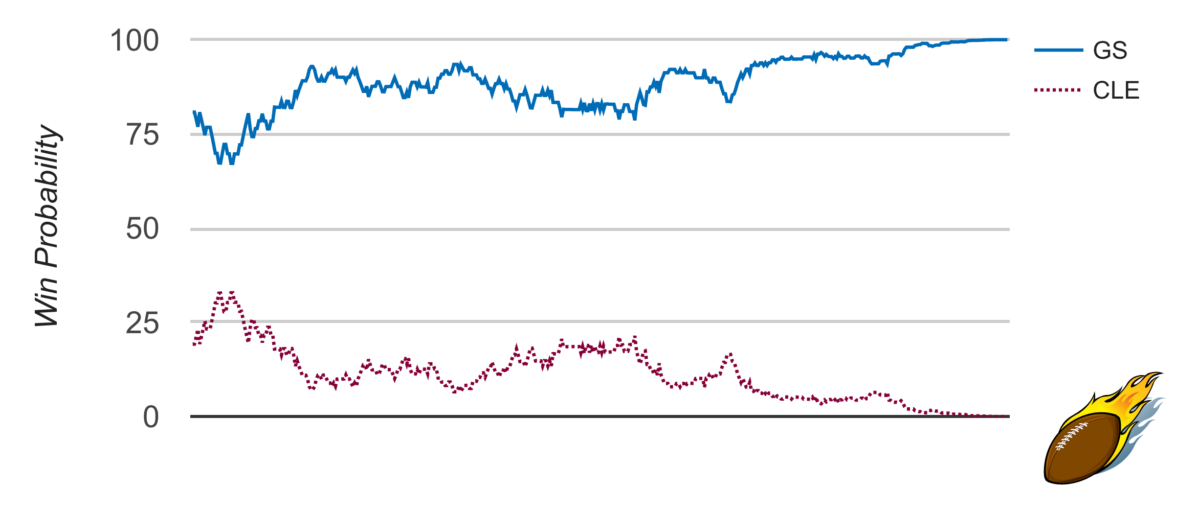 Warriors-Cavaliers WP Graph Game 2
