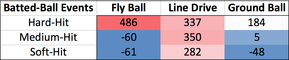 wRC+ By Batted-Ball Event, 2016-2017