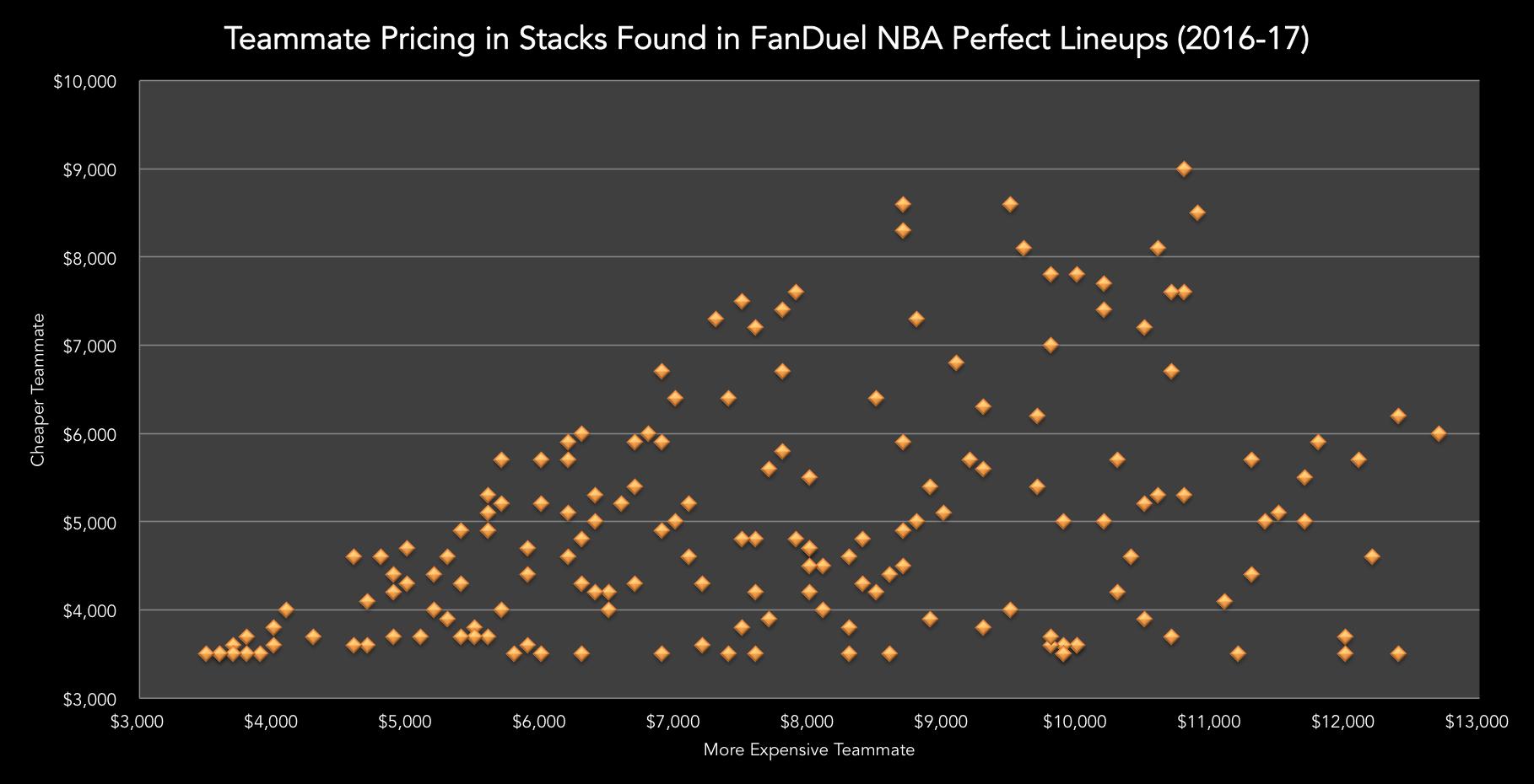 NBA FanDuel Stacks