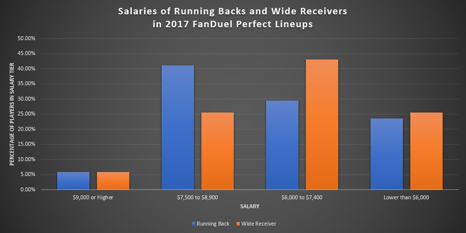 Salaries of Running Backs and Wide Receivers in 2017 FanDuel Perfect Lineups