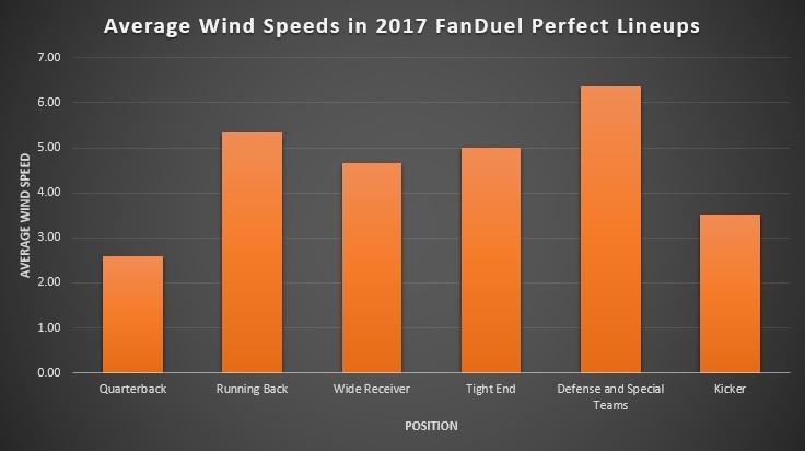 Average Wind Speeds in 2017 FanDuel Perfect Lineups