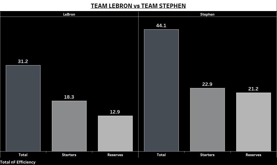 Team LeBron vs Team Stephen