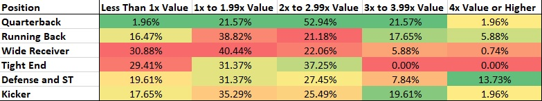 Value Generated by High-Ownership Players in NFL DFS on FanDuel in 2017