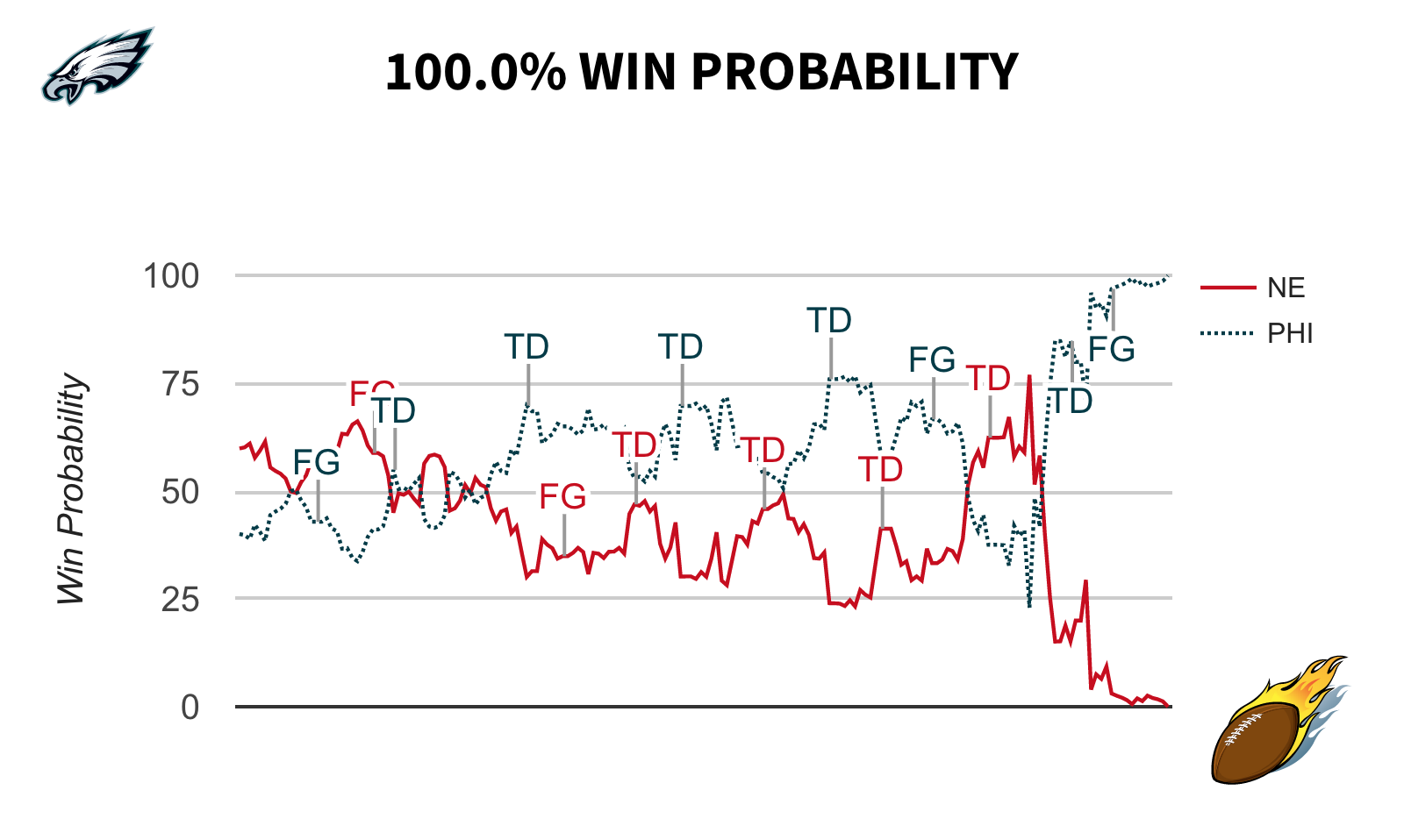Win Expectancy Graph Super Bowl LII Philadelphia Eagles vs. New England Patriots