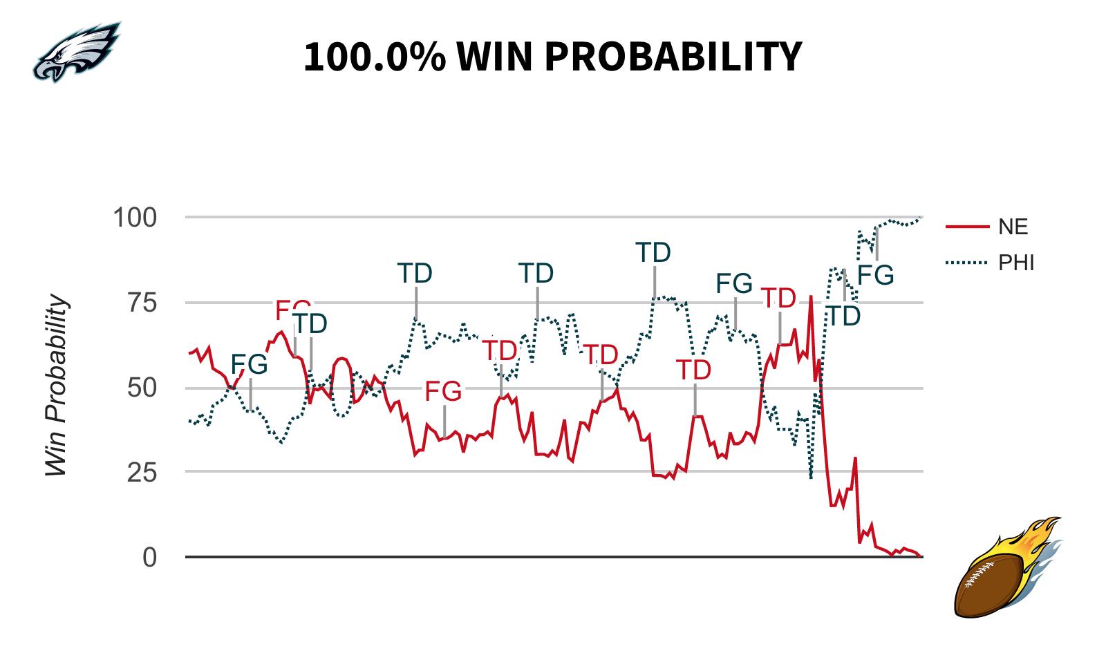 Win Expectancy Graph Super Bowl LII Philadelphia Eagles vs. New England Patriots