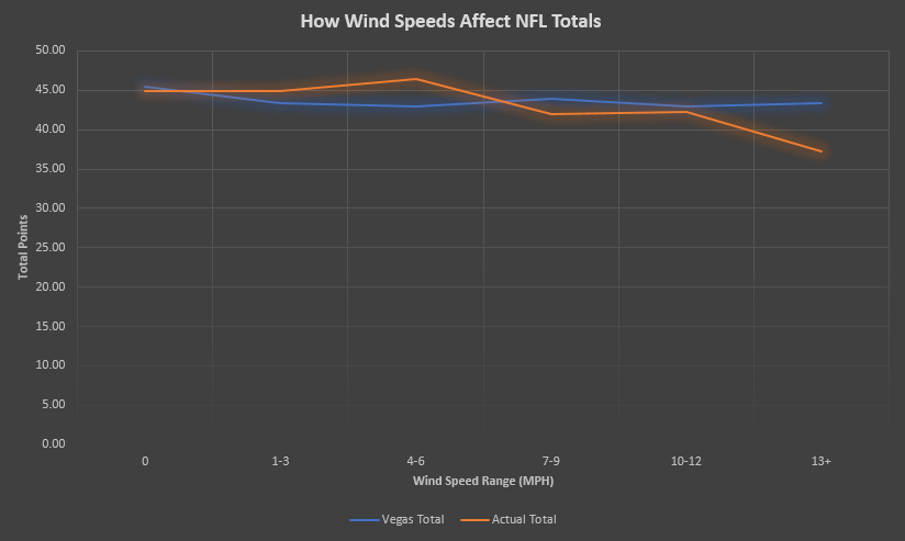 How Wind Speeds Affect NFL Totals