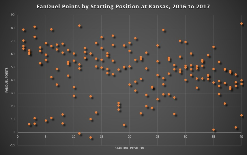 FanDuel Points by Starting Position at Kansas, 2016 to 2017