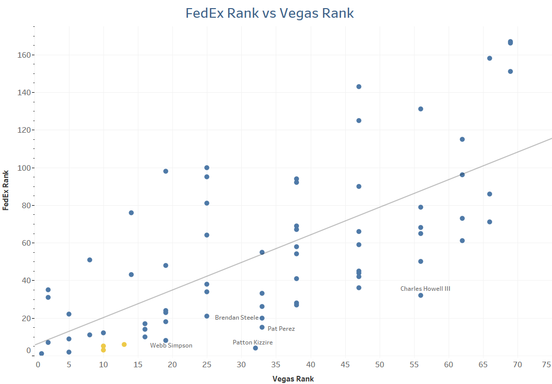 FedEx Cup Ranks vs. Vegas Odds Rank