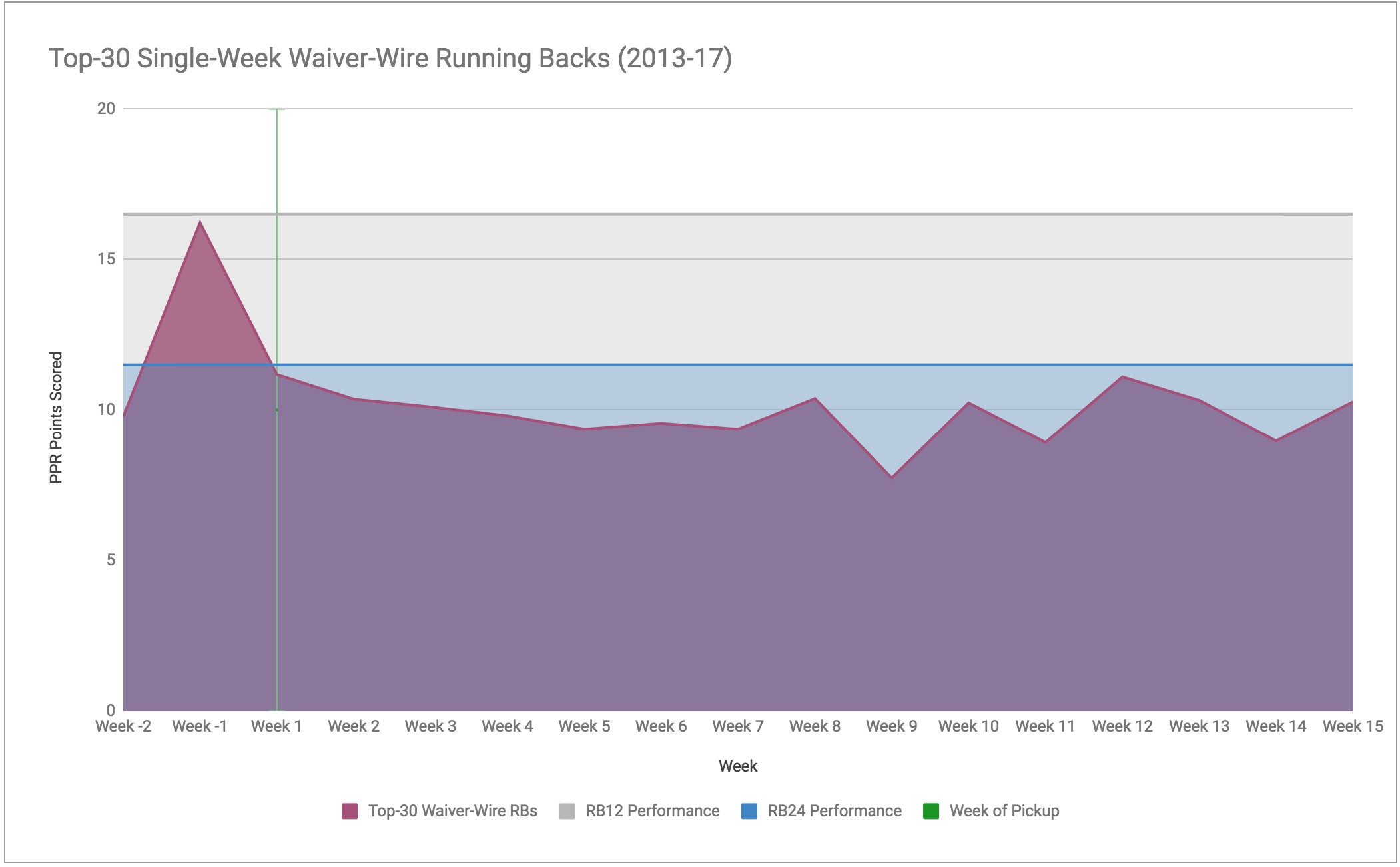 Waiver-Wire RB Area Chart