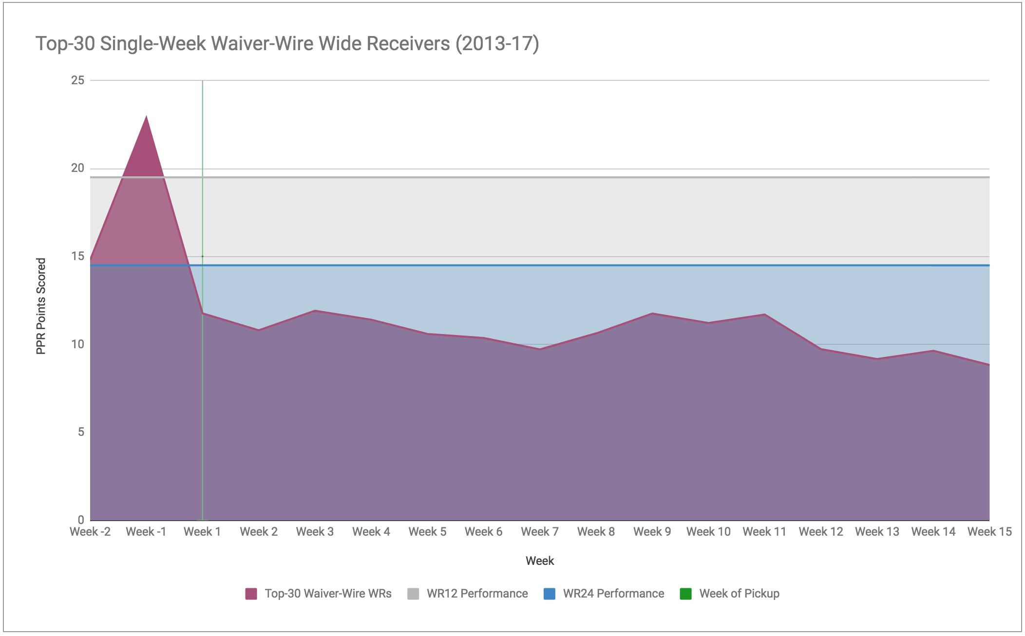 WR Area Chart