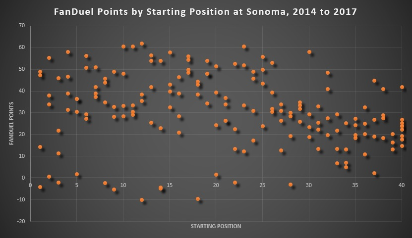 FanDuel Points by Starting Position at Sonoma, 2014 to 2017