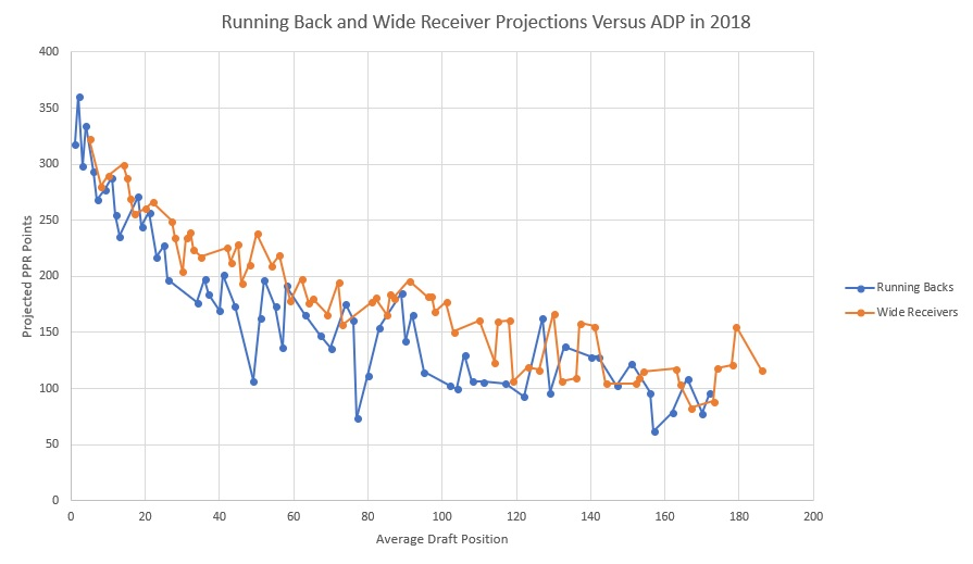 Running Back and Wide Receiver Projections Versus ADP in 2018