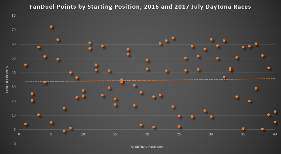FanDuel Points by Starting Position, 2016 and 2017 July Daytona Races