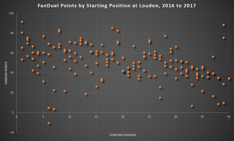 FanDuel Points by Starting Position at New Hampshire, 2016 to 2017