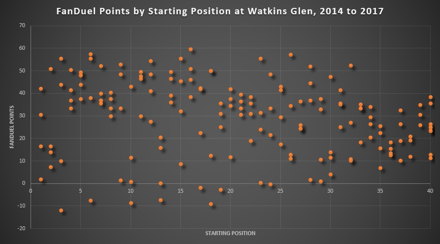 FanDuel Points by Starting Position at Watkins Glen, 2014 to 2017