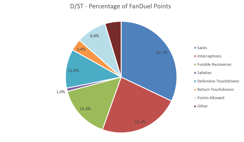 D/ST - Percentage of FanDuel Points