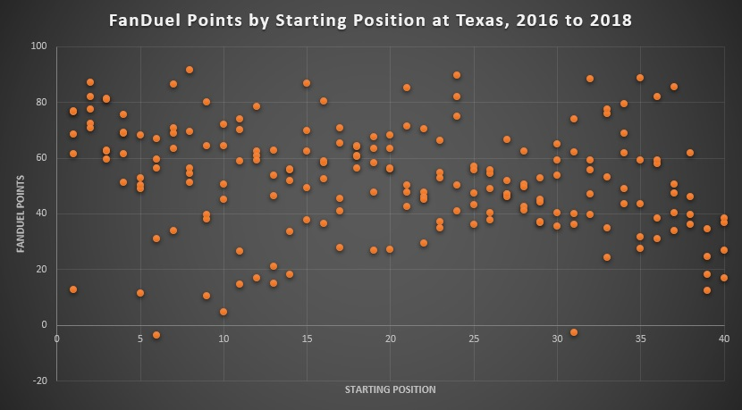 FanDuel Points by Starting Position at Texas, 2016 to 2018