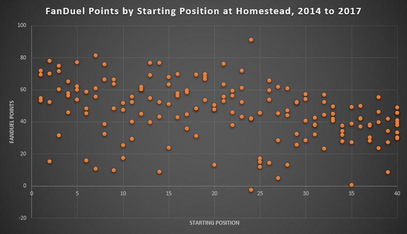 FanDuel Points by Starting Position at Homestead, 2014 to 2017
