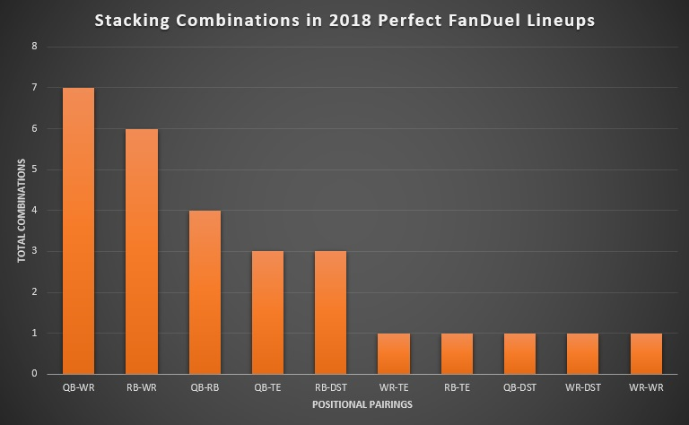 Stacking Combinations in 2018 Perfect FanDuel Lineups