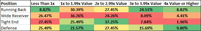 Value Thresholds of Popular Players on FanDuel in 2018