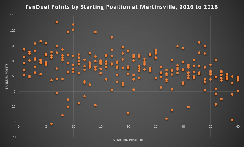 FanDuel Points by Starting Position at Martinsville, 2016 to 2018