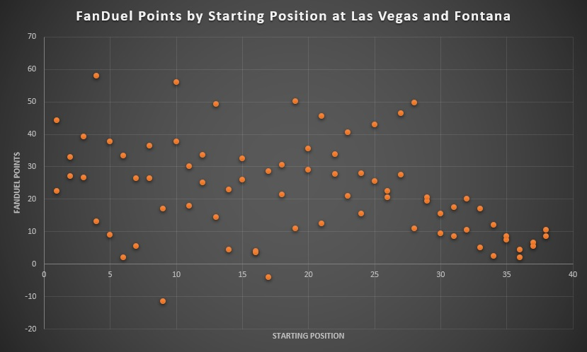 FanDuel Points by Starting Position at Las Vegas and Fontana