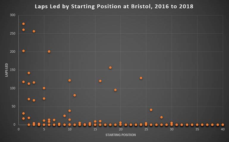Laps Led by Starting Position at Bristol, 2016 to 2018