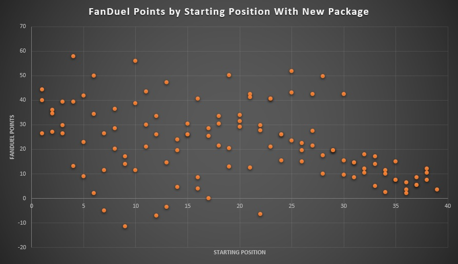 FanDuel Points by Starting Position With New Rules Package