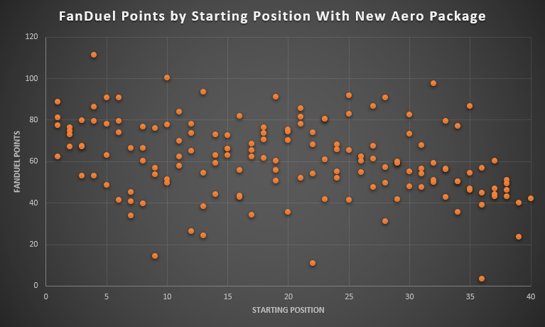 FanDuel Points by Starting Position With New Aero Package