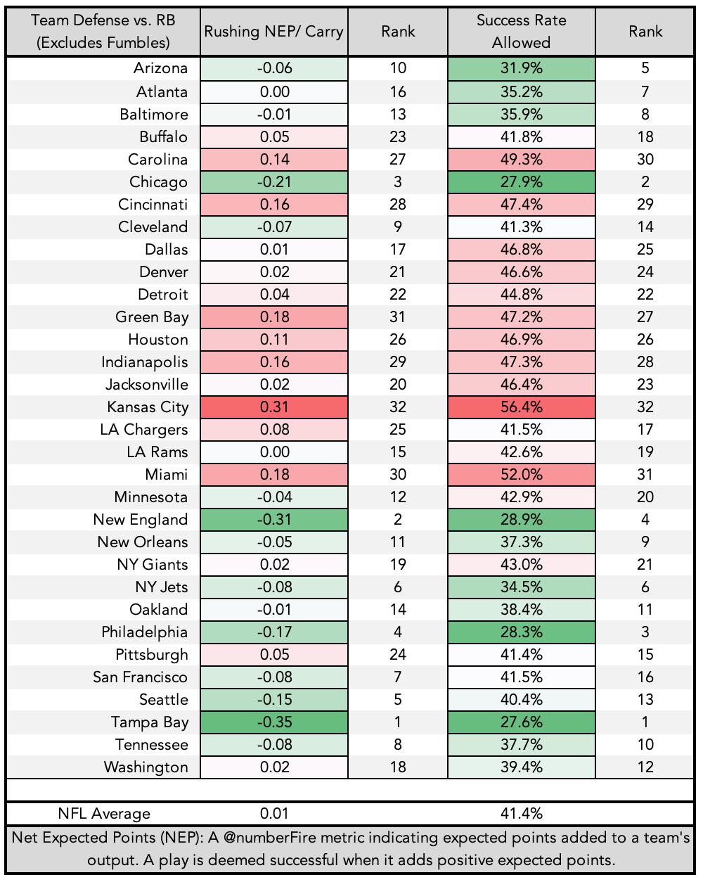 RB Rush Defense Through Week 3