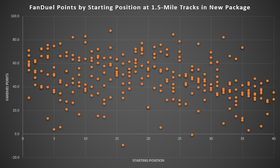 FanDuel Points by Starting Position at 1.5-Mile Tracks in 2019