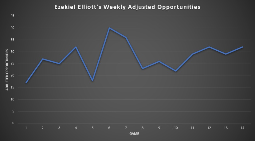 Ezekiel Elliott's Weekly Adjusted Opportunities