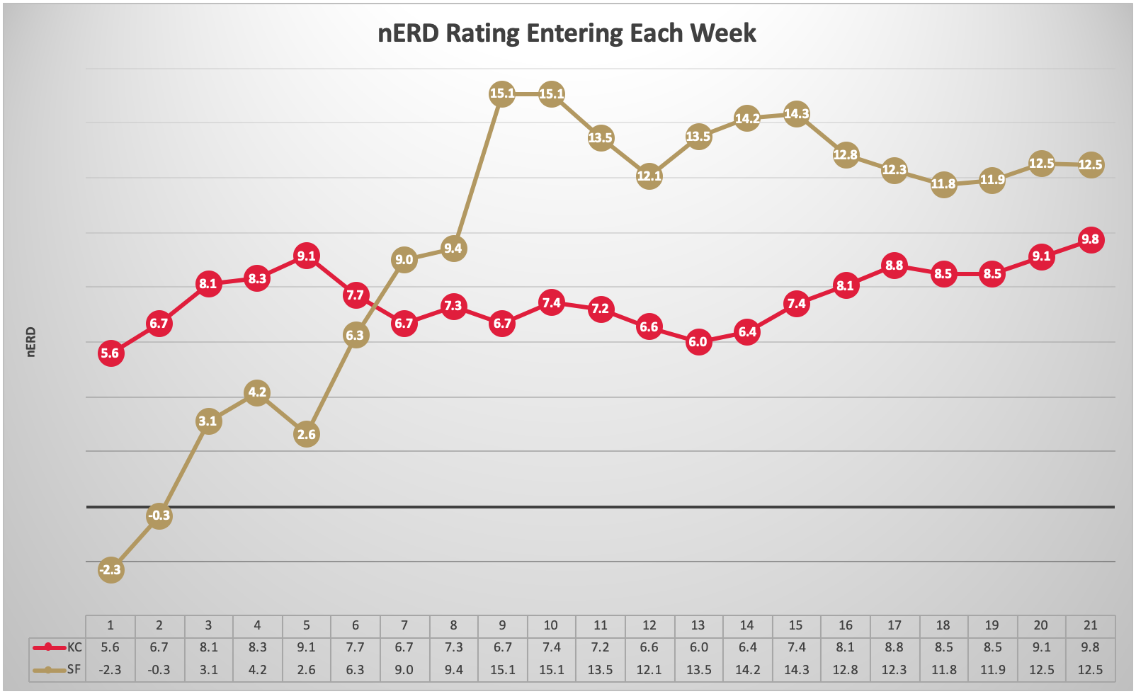 Weekly nERD Ratings
