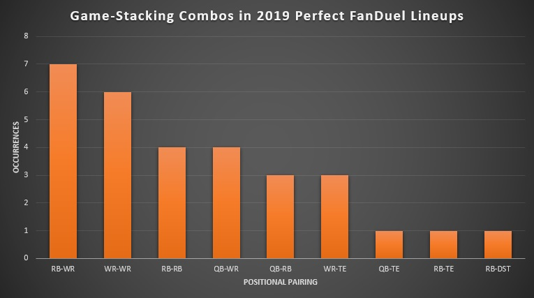 Game-Stacking Combinations in 2019 Perfect FanDuel Lineups