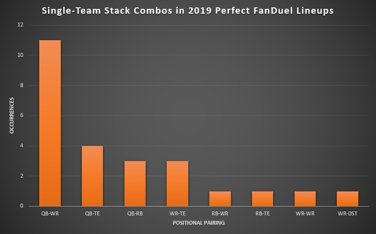Single-Team Stacking Combinations in 2019 Perfect FanDuel Lineups