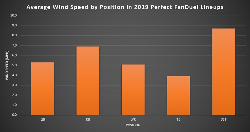 Average Wind Speed by Position in 2019 Perfect FanDuel Lineups