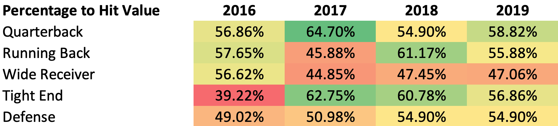 Hit Rate Among Popular Daily Fantasy Football Plays, 2016 to 2019