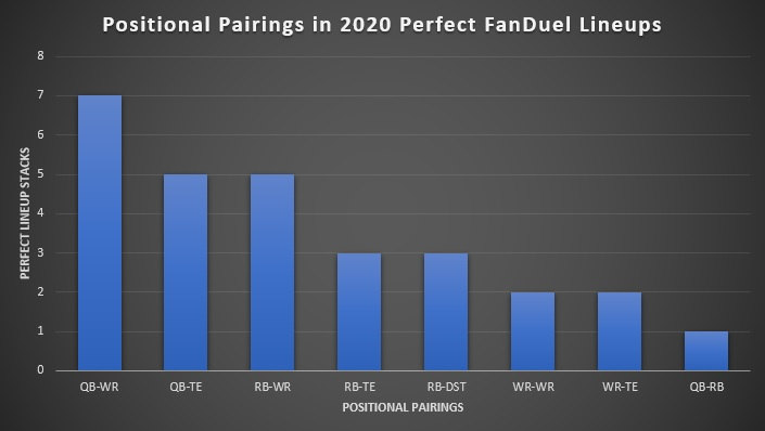 Positional Pairings in 2020 Perfect FanDuel Lineups