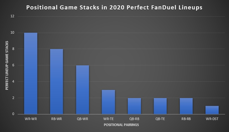 Positional Game Stacks in 2020 Perfect FanDuel Lineups