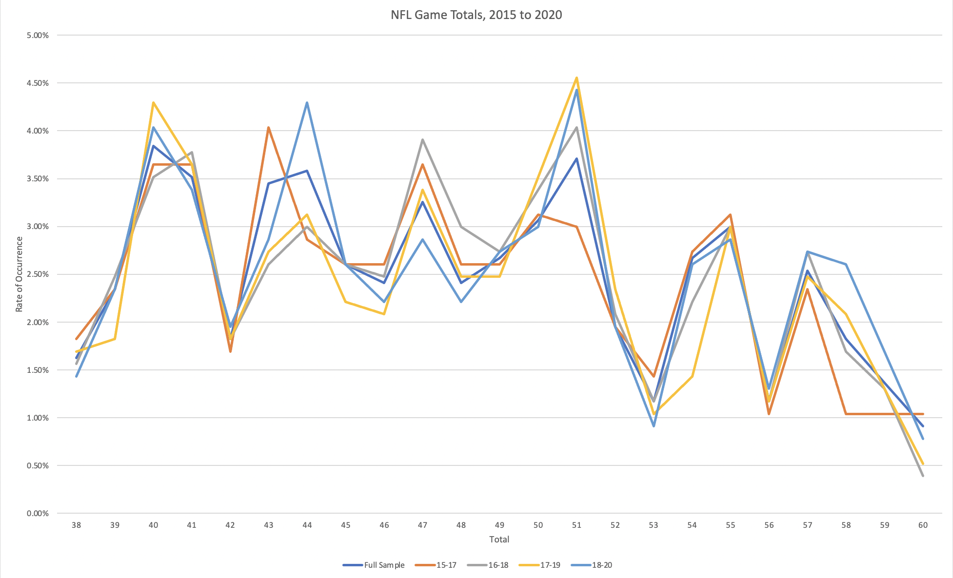 NFL Game Totals, 2015 to 2020