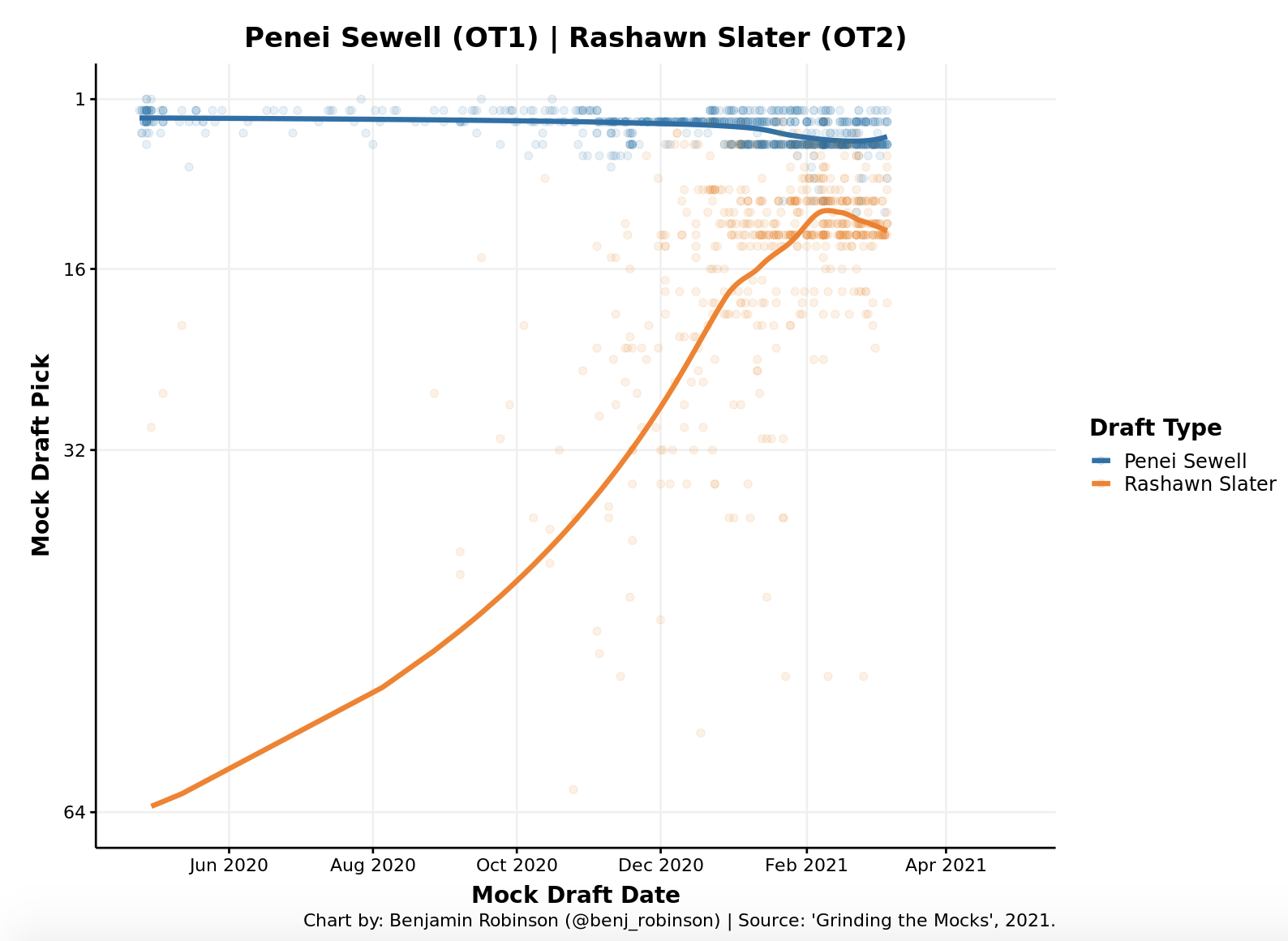 Penei Sewell and Rashawn Slater Draft Stock Charts at Grinding the Mocks