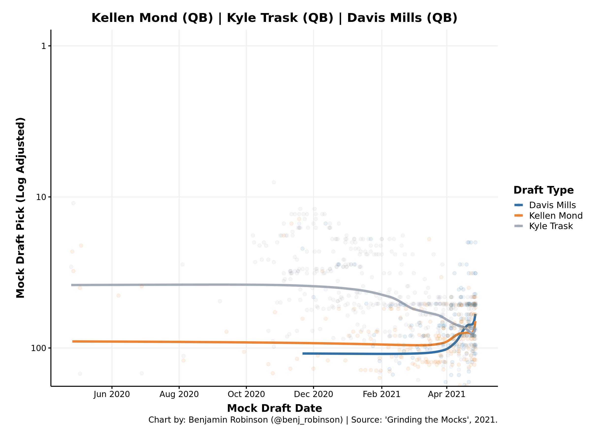 Kellen Mond, Kyle Trask, Davis Mills Expected Draft Position